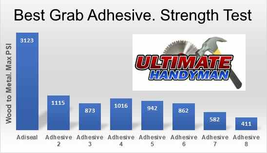 strong grab adhesive test result